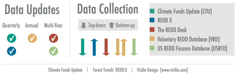 REDD infographic - data updates and collection